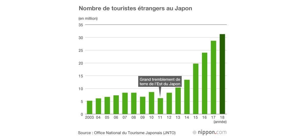 graphique touristes japon